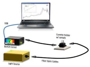 Spectroscopy Ninja - optical spectroscopy hardware
